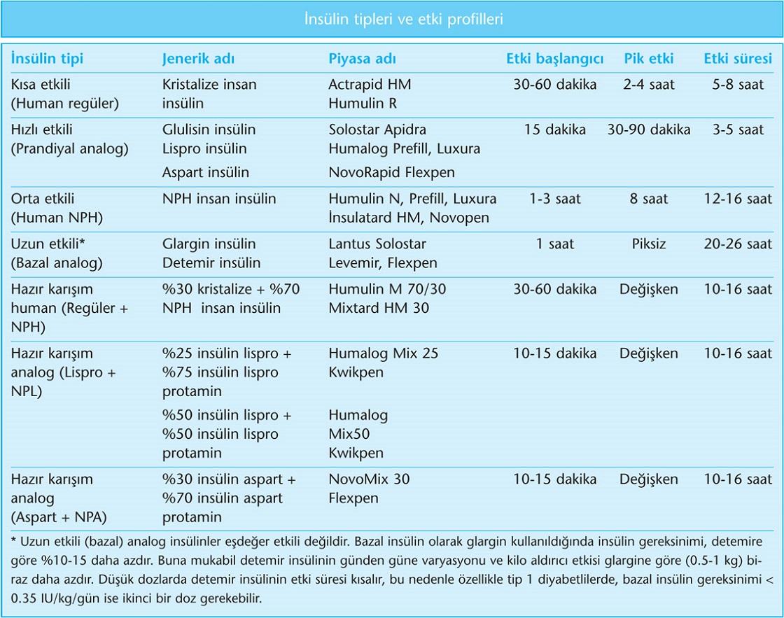 insülin tipleri