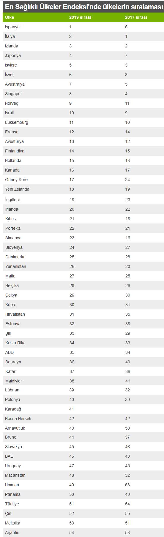 En sağlıklı ülkeler