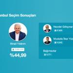 23 haziran istanbul resmi seçim sonuçları 2019